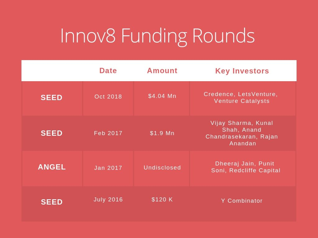 innov8 funding rounds, oyo, thevctalks, the vc talks