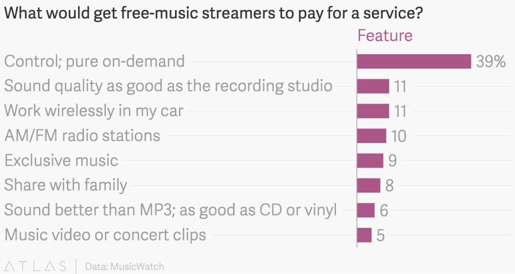music subscription factors